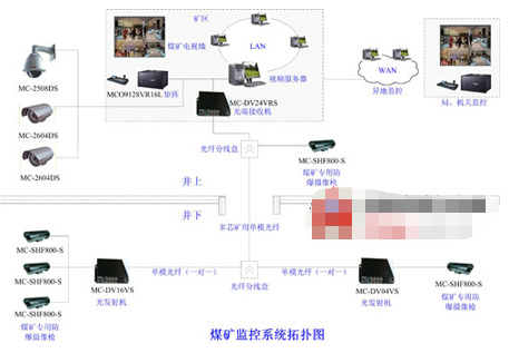 煤矿安全防范视频监控系统的功能特点及应用