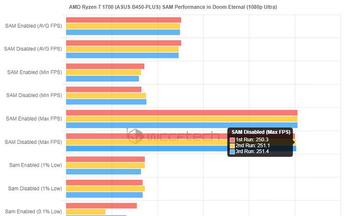 華碩B450主板SAM功能測試,銳龍1700桌面處理器未發揮全力