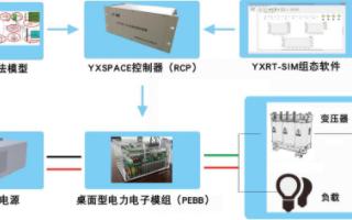 研旭YXSPACE系列产品的功能特点及应用范围