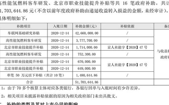 福田高性能氢燃料客车研发项目共获补453万元补助