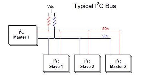 Arduino中進行I2C通信發送數據案例分析