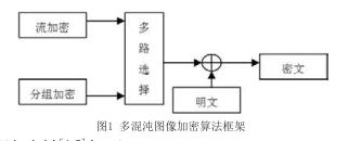 基于TMS320C6713和EP2C5 FPGA實現實時視頻圖像加密系統的設計