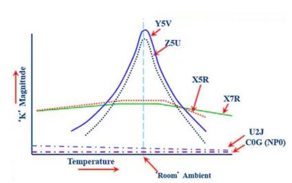 如何使用陶瓷电容器提升功率密度和转换效率