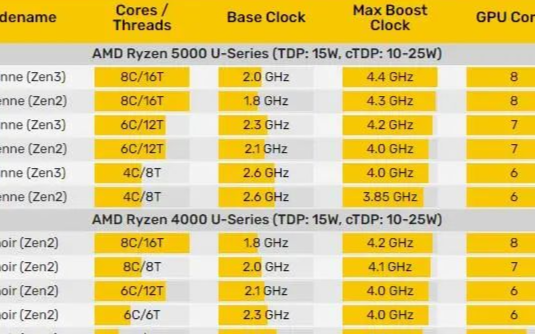 AMD銳龍5000系列筆記本發售時間相當逼近了