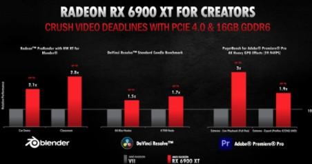AMD RX 6000系列顯卡性能測試