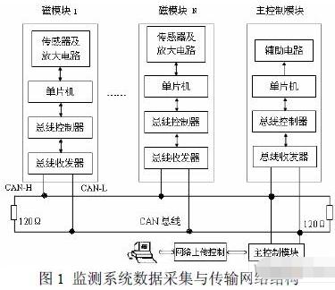 基于控制器局部网CAN总线实现大型电机状态监测系统的设计