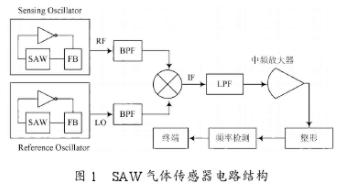 SAW傳感器的工作原理及后端頻率檢測電路的設計方...