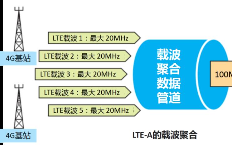 如何满足日益增长的网速需求和容量有限之间的矛盾?
