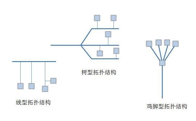 FF总线系统网络拓扑结构的应用有哪些