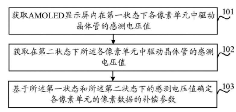 京东方的AMOLED像素补偿专利解析