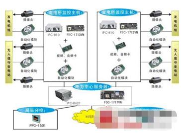 电力远程监控系统的原理及应用方案