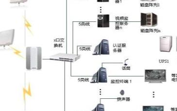 电力无线网络视频监控系统的功能特点及应用方案