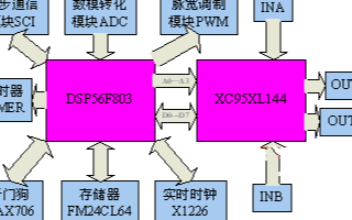 基于DSP器件DSP56F803和XC95XL1...