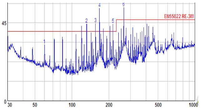 時鐘高次諧波超標的原因及解決辦法