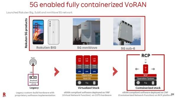 网络虚拟化从RAN VNF到依赖于5G的CNF