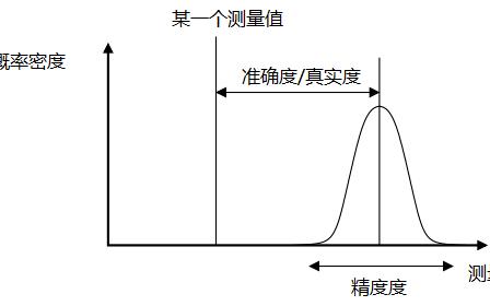 如何分清電子產品的準度、精度?
