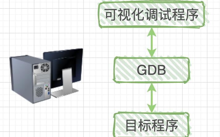 GDB调试原理是什么?