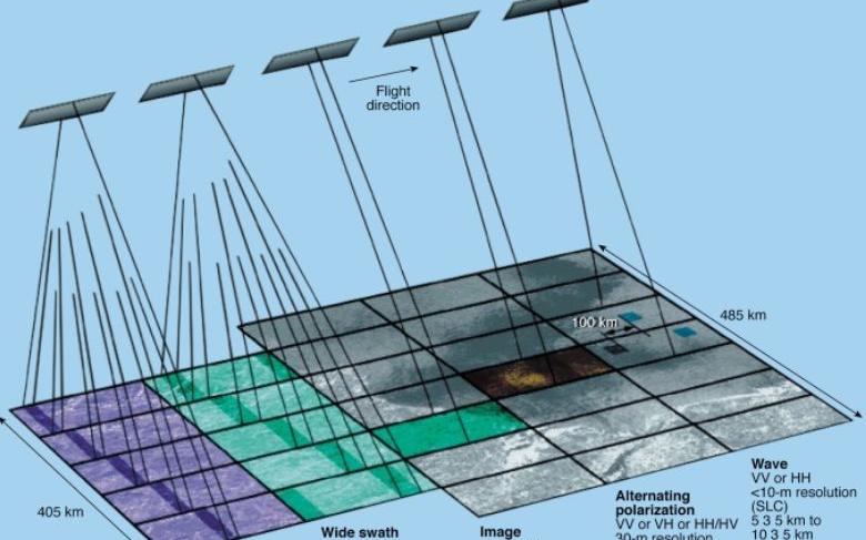 科普:先进合成孔径雷达的工作原理及系统组成