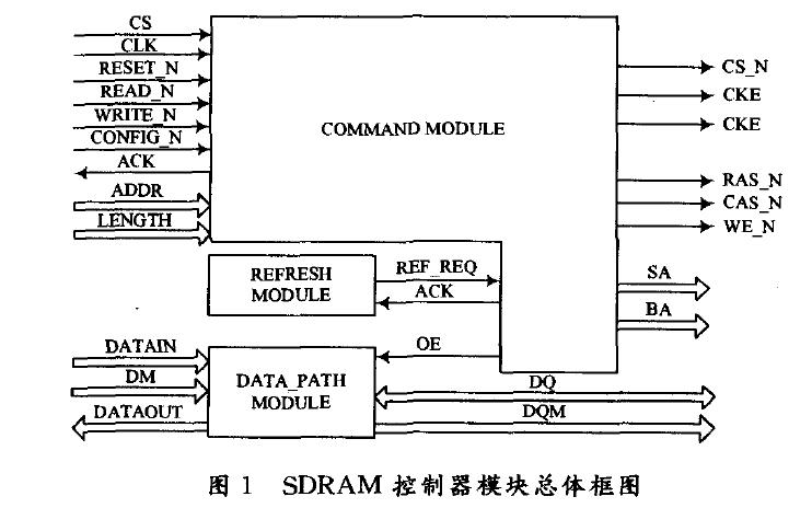 如何使用FPGA設計SDRAM控制器
