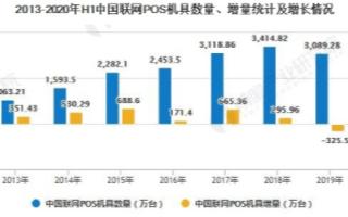 中国POS销量逆势增长,未来向智能化和多样化方向...