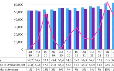 半導體產業多災多難,面板缺貨漲價
