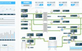 换热站远程监控系统解决方案的特点及应用分析