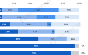 全球顯示面板產業鏈轉移至中國,我國OLED產能全球占比超過10%