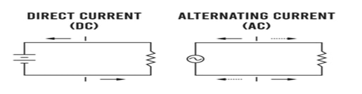 """""""電流之戰""""交流和直流電流引起的問題有哪些"""