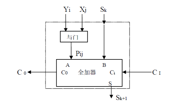 從算法設計到硬線邏輯的實現的PDF電子書免費下載