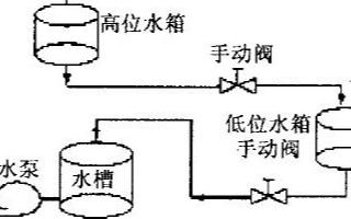 基于AI808和MCGS5.5组态软件实现串联双容水箱系统的设计