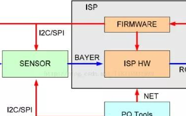 isp芯片是什么意思 詳解ISP芯片如何讓數字之眼看清真實世界