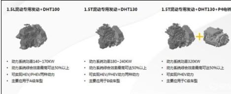 長城汽車正式發布檸檬混動DHT技術