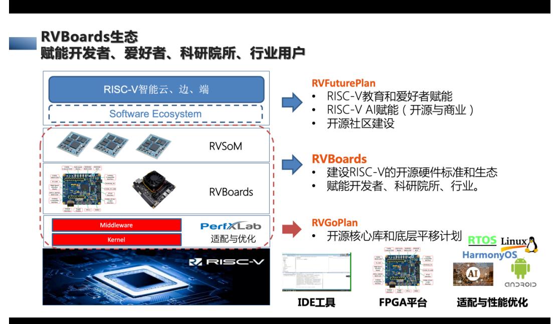 張先軼博士:為什么RISC-V需要共建軟件生態?