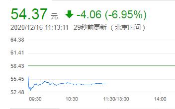 中芯国际被曝内讧 CEO梁孟松请辞 中芯国际最新股价下跌7%