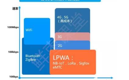 NB-IoT與1G/2G/3G/4G/5G如何選擇,它們的區別是什么