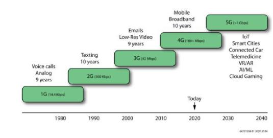 現場可編程邏輯門陣列(FPGA)賦能下一代通信和網絡解決方案