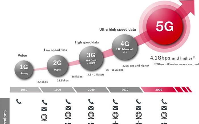 """外媒:美国递出""""救生索"""" 日本趁机在5G方面努力..."""