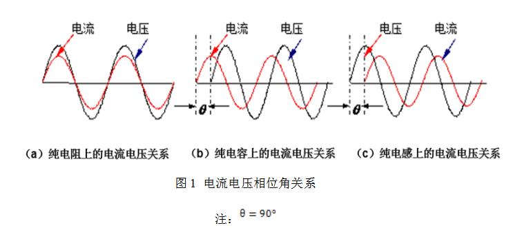 如何解决LED行业基波功率因数测试难点