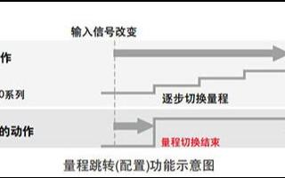 數字功率計WT300E系列產品的功能特點及應用范圍