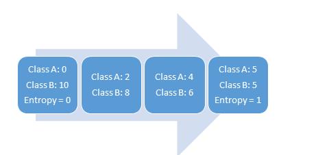 七種機器學習算法的關鍵點介紹