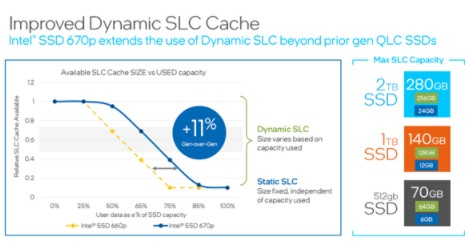 Intel SSD 670p系列即將上線