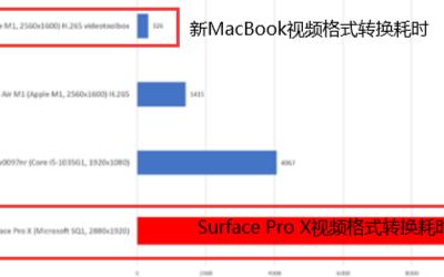 同樣是ARM芯片,蘋果和微軟差距實在是有點大