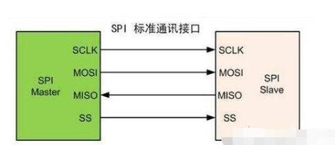 SPI/I2C/USART通訊方式的特點