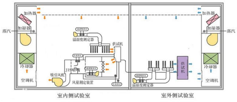 家电行业必备-焓差实验室功率测试方案