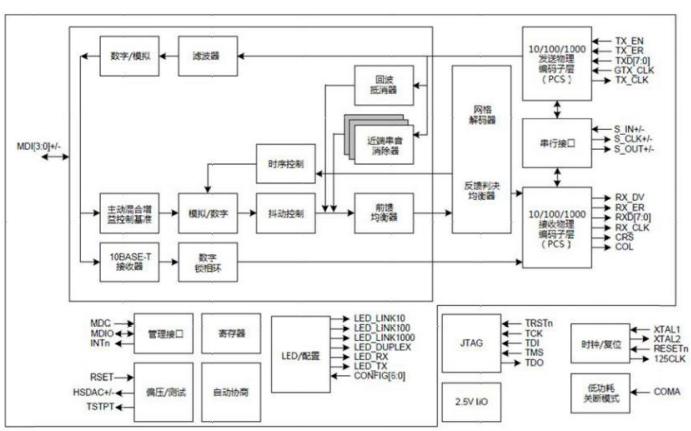 88E1111 PHY網絡物理層芯片的中文數據手冊免費下載