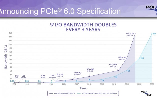 Linux5.11開始圍繞PCI Express...