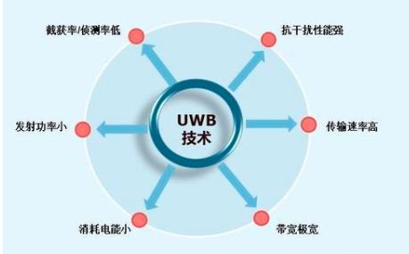 UWB技術將提升物聯網應用生態