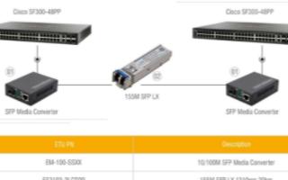 SFP收發器與交換機如何連接,應用方案分析