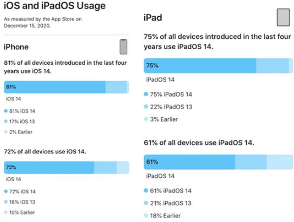 iOS 14系統升級率已達到72%