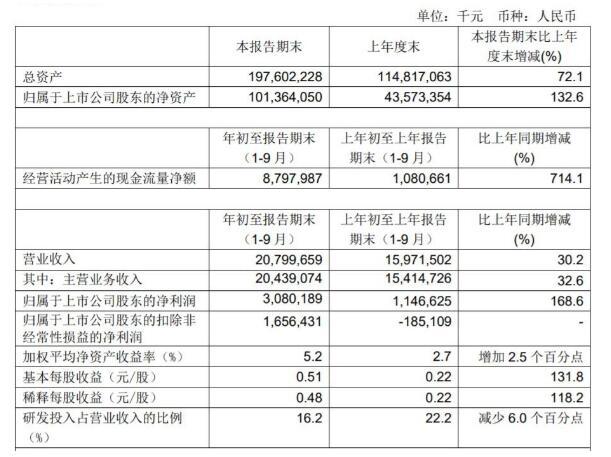 中芯国际第三季度收入继续创新高,达76.38亿人民币